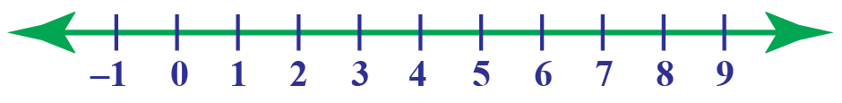 set of real numbers on number line