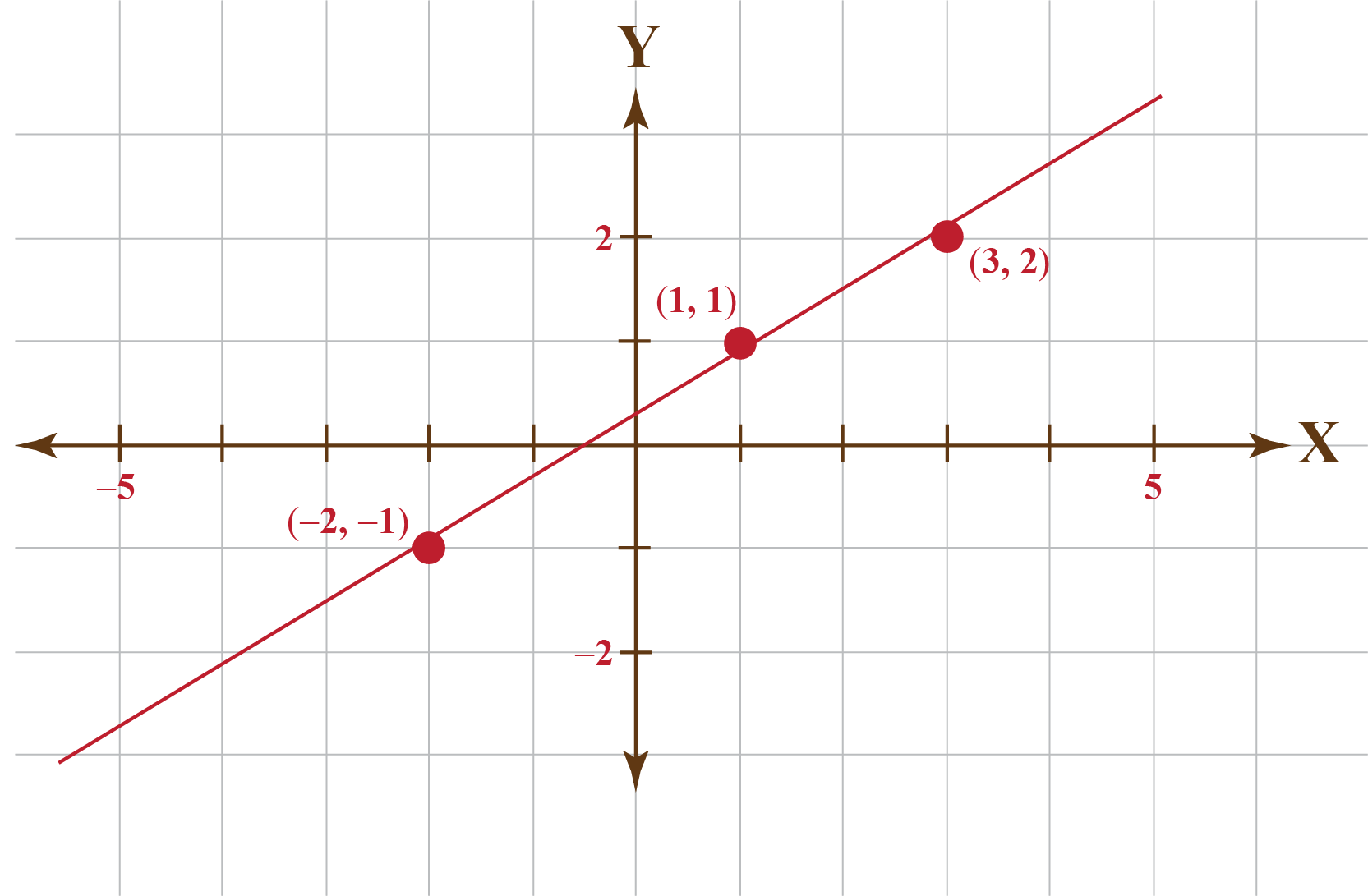 Graph of the regression line
