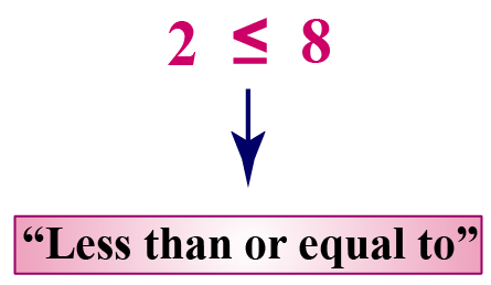 Less than or equal to symbol: The symbol shows the less than sign with a sleeping line under it.