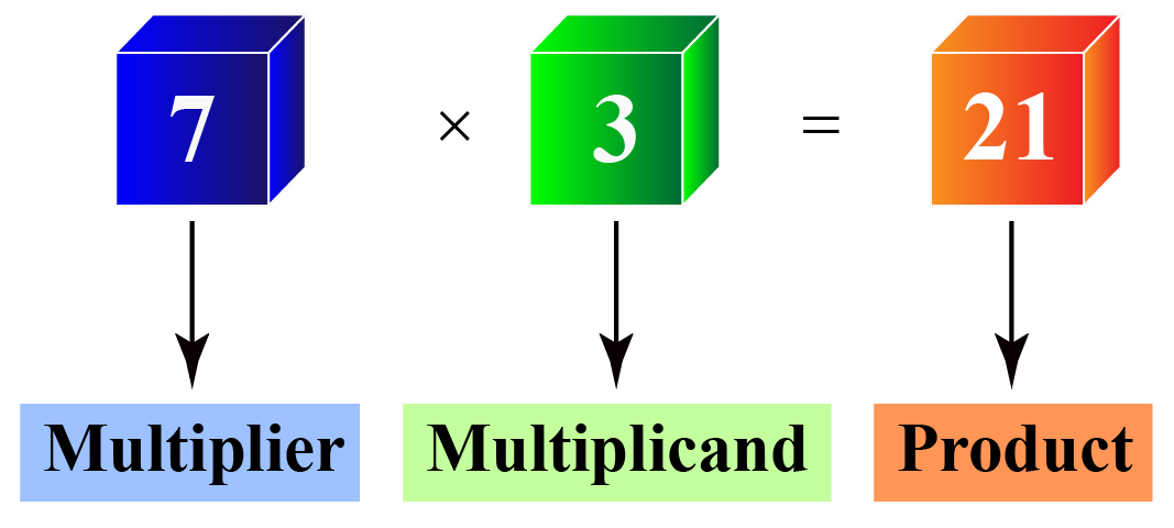 Multiplier and multiplicand are parts of multiplication statement.