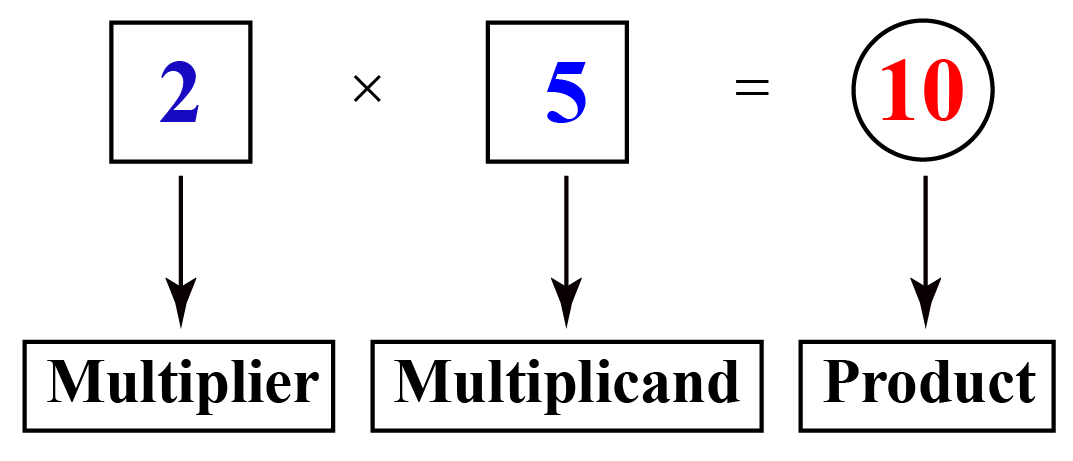 multiplication statement in a horizontal way