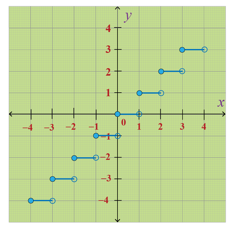 Illustration of Greatest integer functions