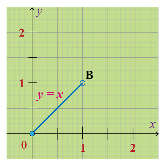 Illustration of Fractional Part Function