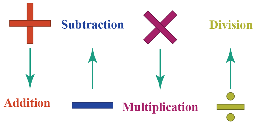 Mathematical operators for addition, subtraction, multiplication, and division are shown.
