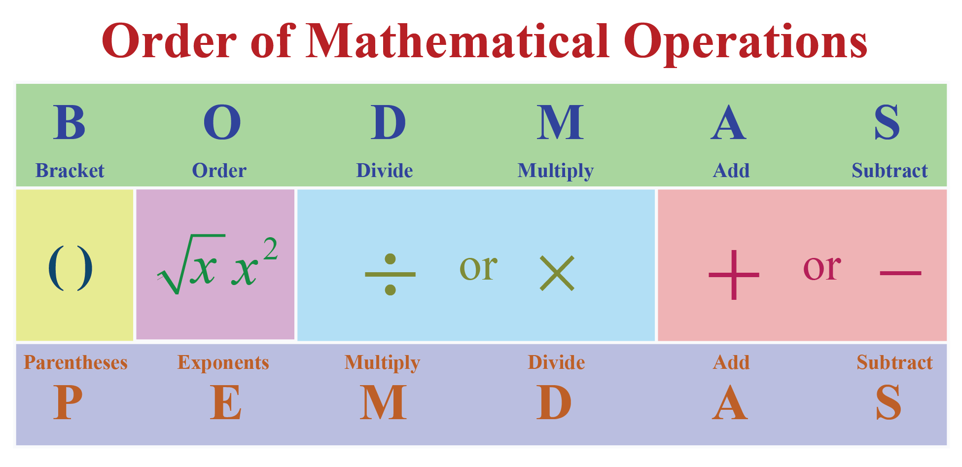 BODMAS and PEMDAS are the same. The mathematical operations are explained for each.