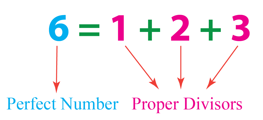 6 is the smallest perfect number.