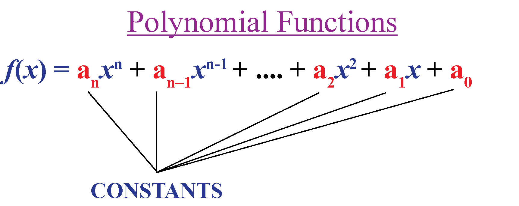 Standard form of polynomial function