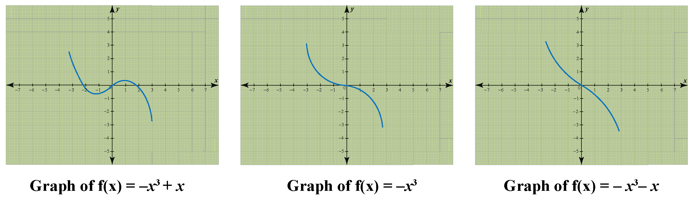 Cubic polynomial function on graph