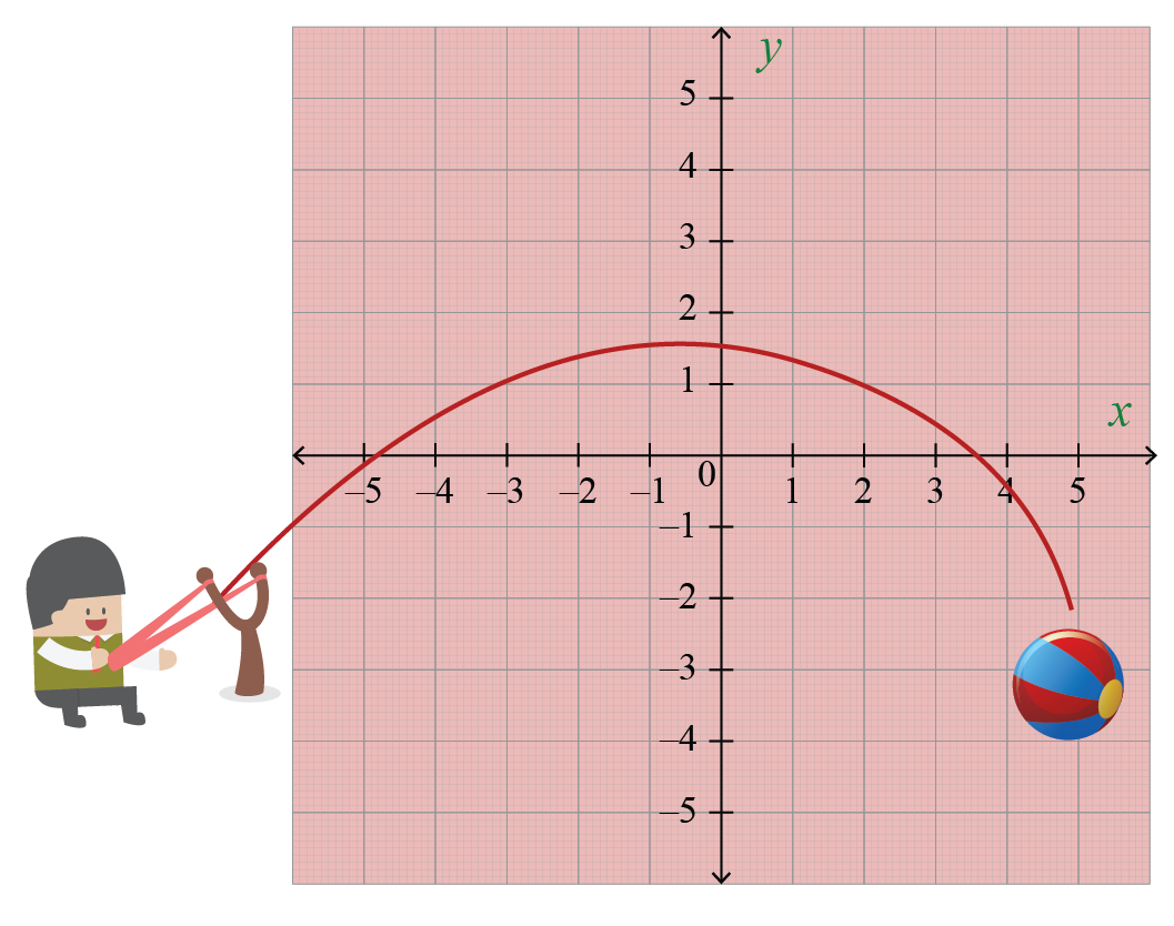 Parabola curve of quadratic polynomial function