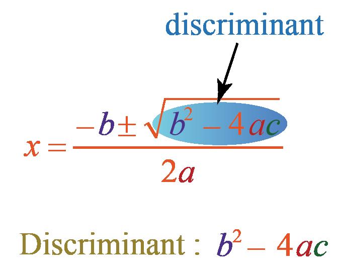 Discriminant of a quadratic equation using quadranator