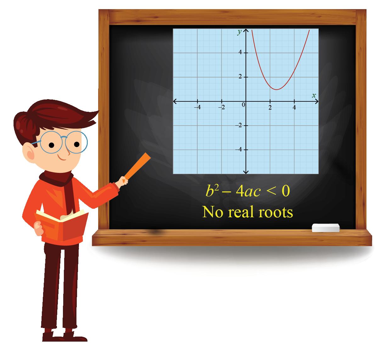 Quadratic no roots