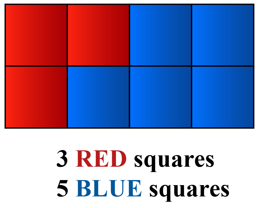a grid of 3 red squares and 5 blue squares to visualise what is a ratio
