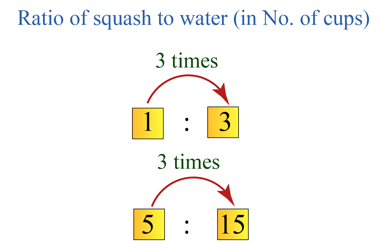 ratio of squash to water to prepare the orange juice in the given example