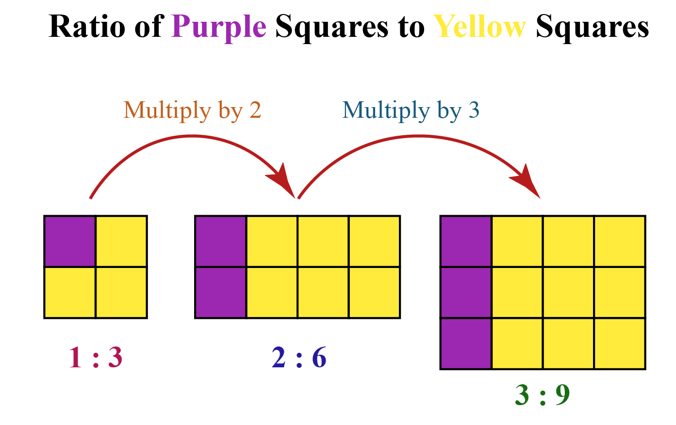 Equivalent Ratio example using purple squares and yellow squares