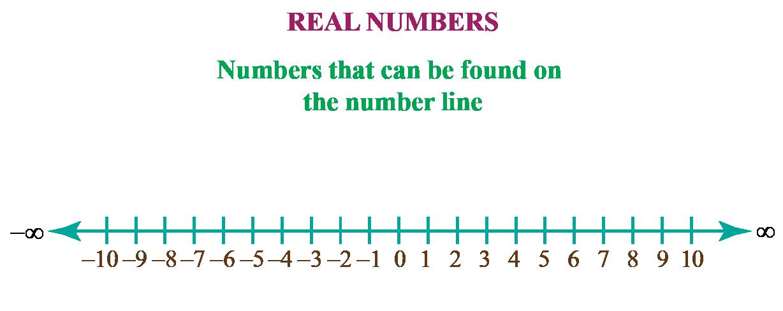 Real Number Line Definition illustration
