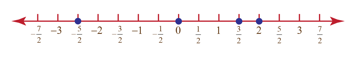 Example to explain How To Represent Real Numbers onNumber Line
