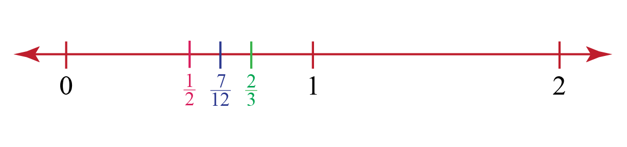 rational numberson number line