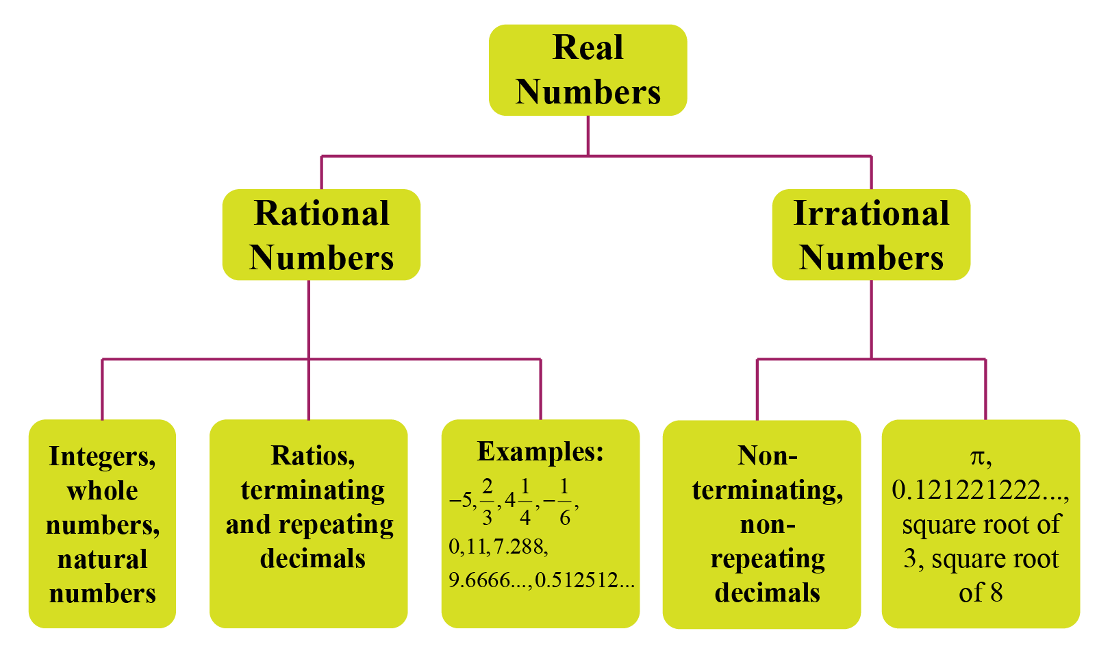 Flow chart for classification of real numbers