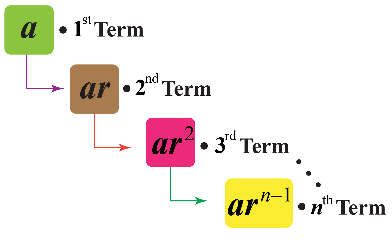 General form of geometric sequence