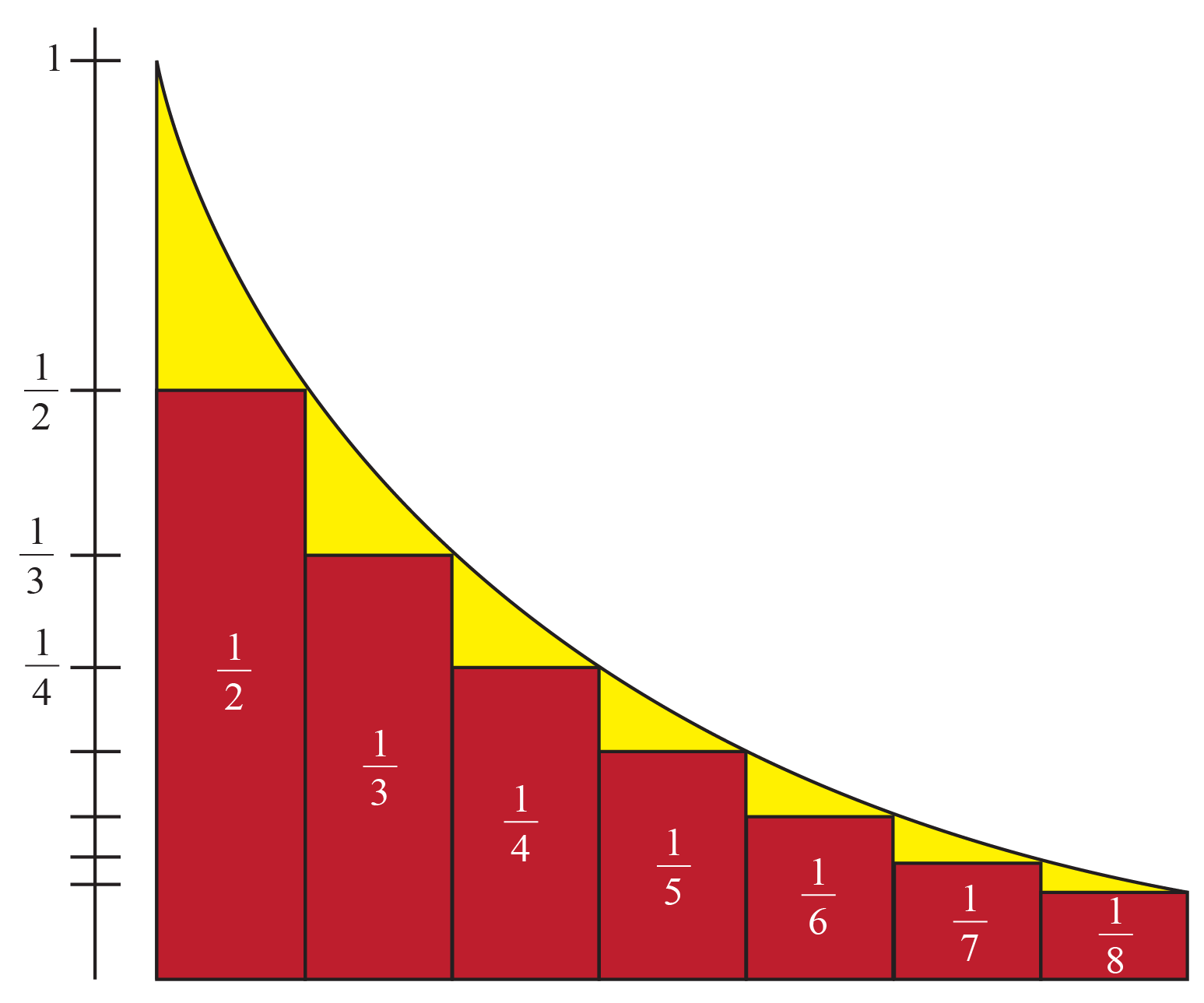 Illustration of harmonic sequence