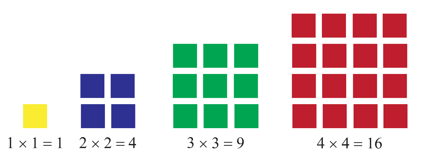 General form of square number sequence