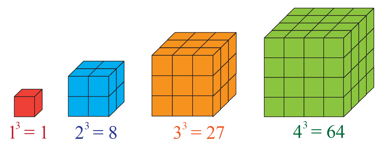 General form of cube number sequence