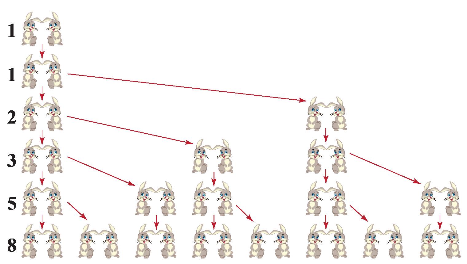 General form of Fibonacci sequence