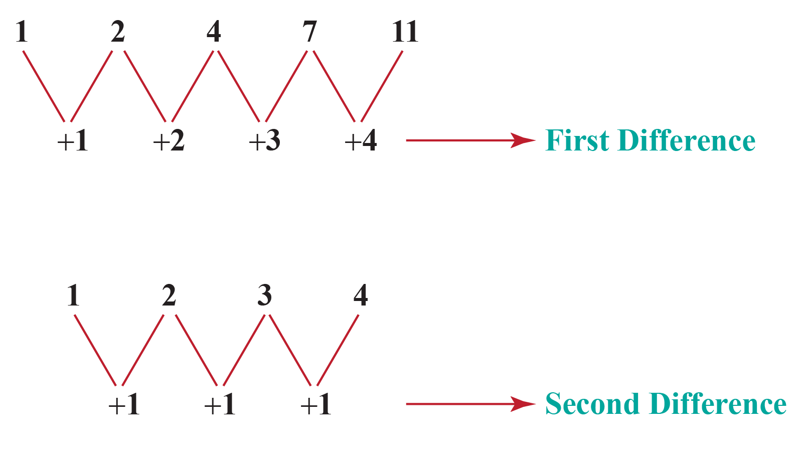 Second difference in sequences