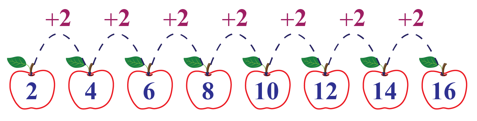 Sequence in ascending order example