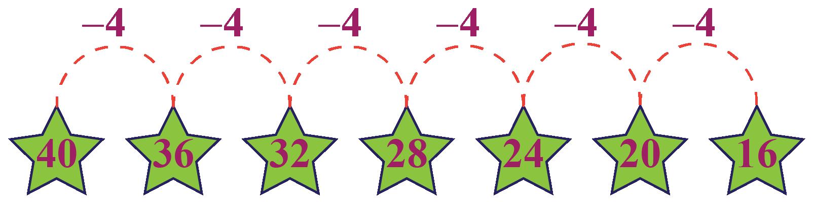 Sequence in descending order