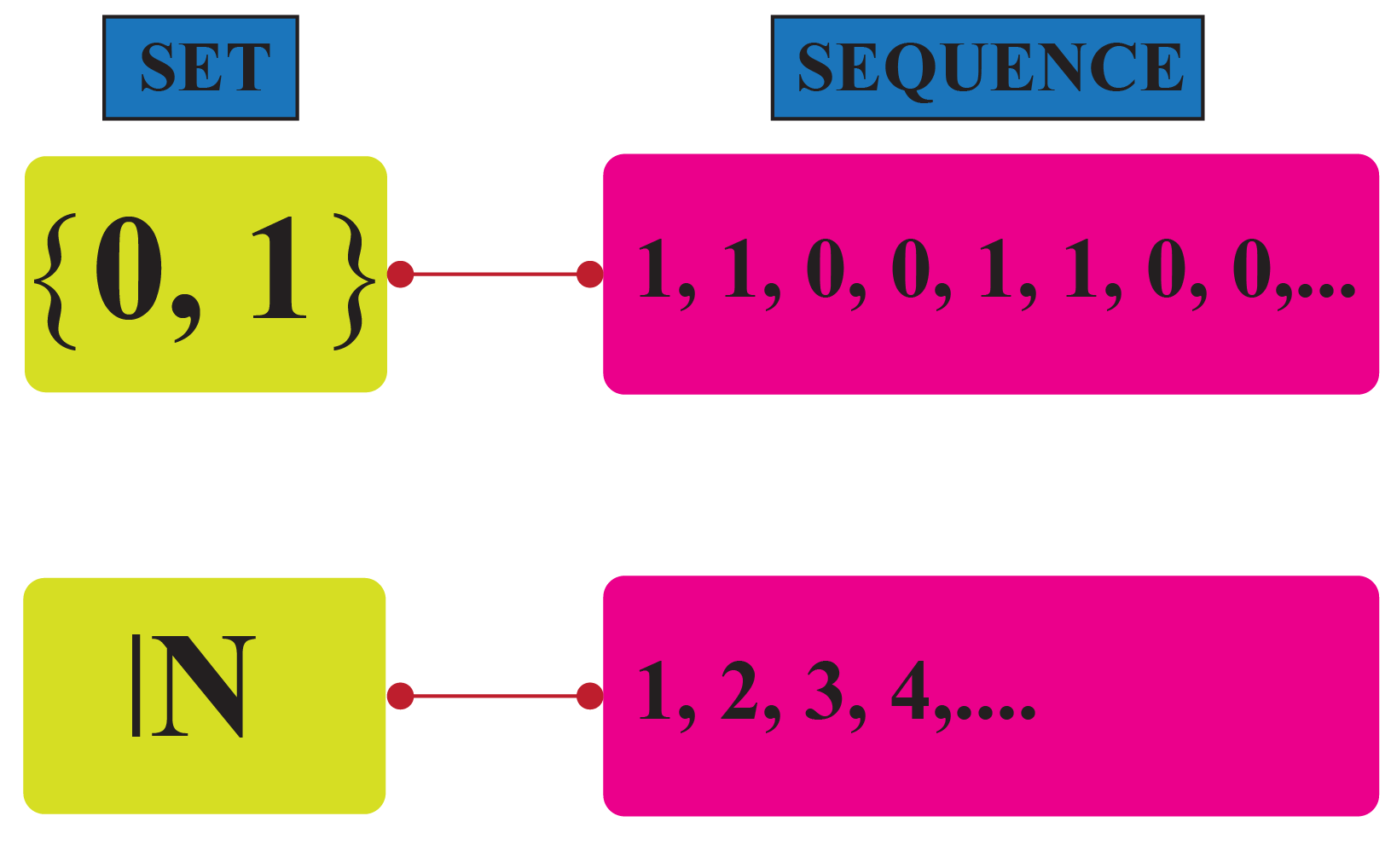 Difference between set and sequence
