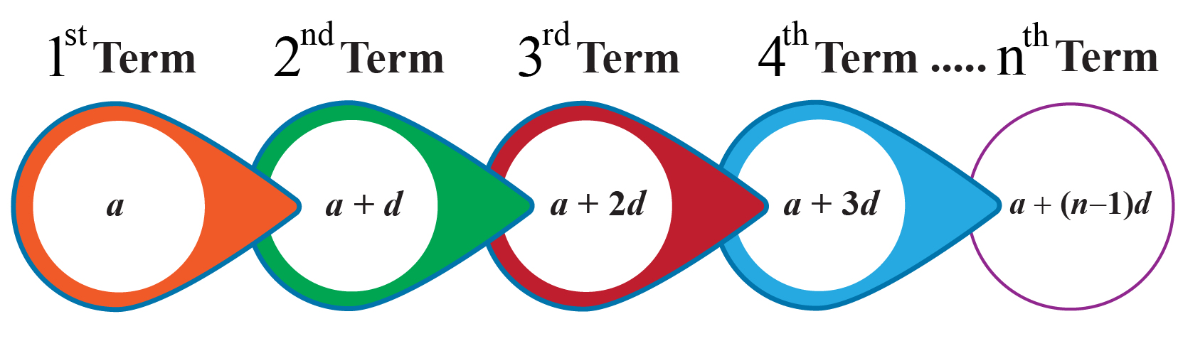 General form of arithmetic sequence