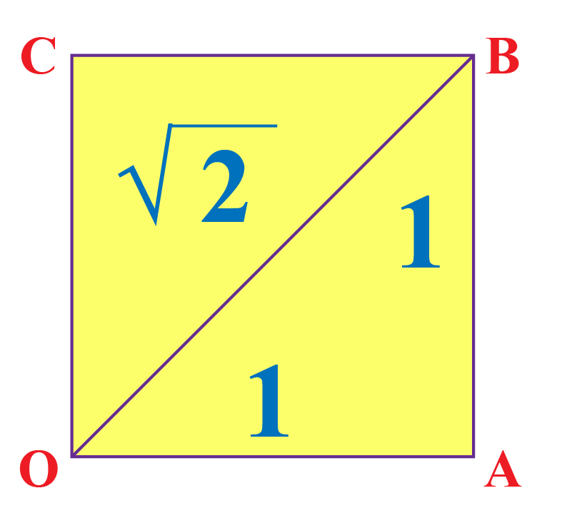 irrational number on number line: illustration that square root 2 is a diagonal of a unit square.