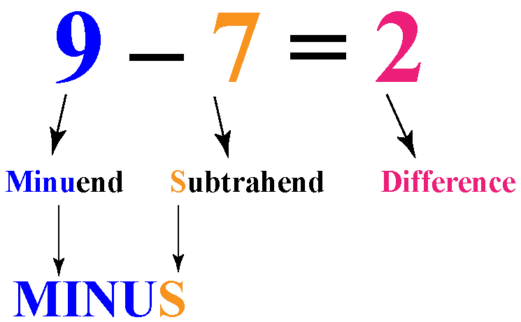 Mathematical equation for subtraction problem - The parts of subtraction are minuend, subtrahend, and difference.
