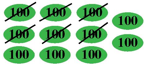 Understanding subtraction problem using hundreds tokens