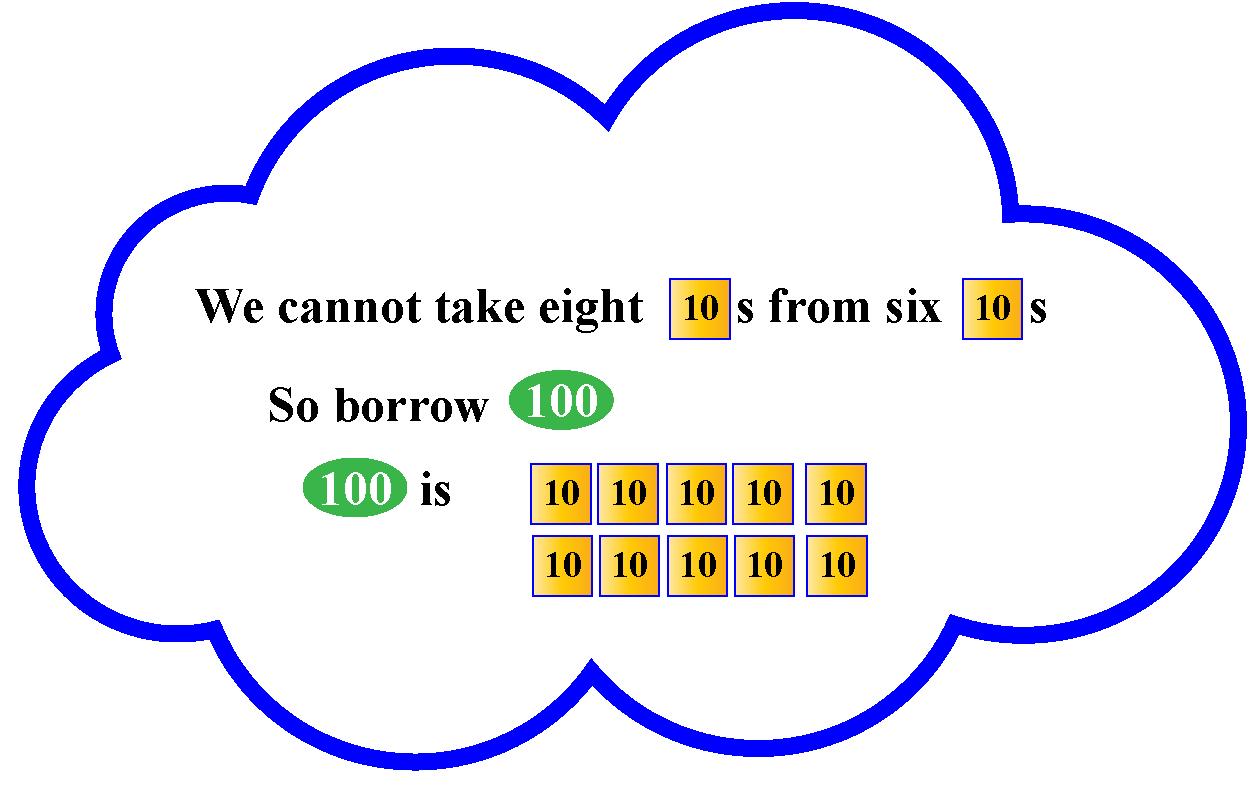 Understanding subtraction problem using tokens
