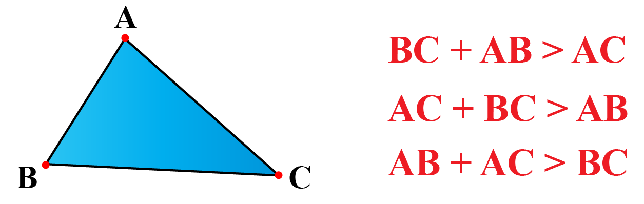 Triangle Inequality Theorem Statement Illustration