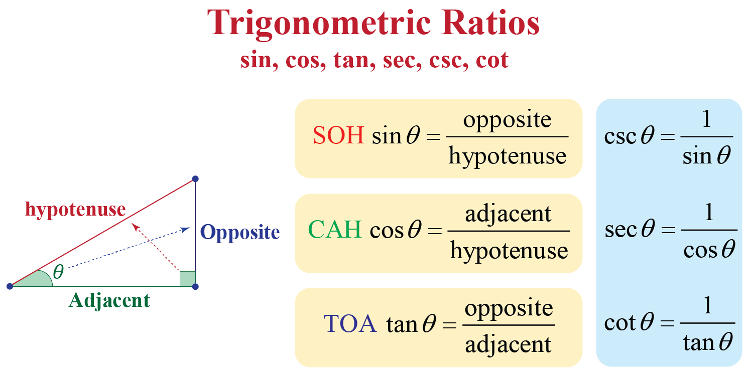 List of Trigonometric Ratios