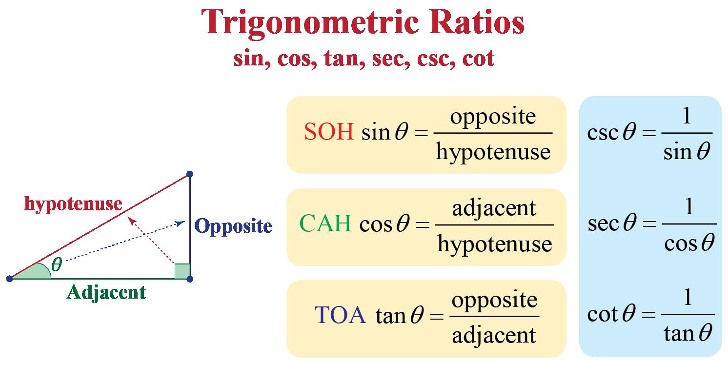 List of Trigonometric Ratios