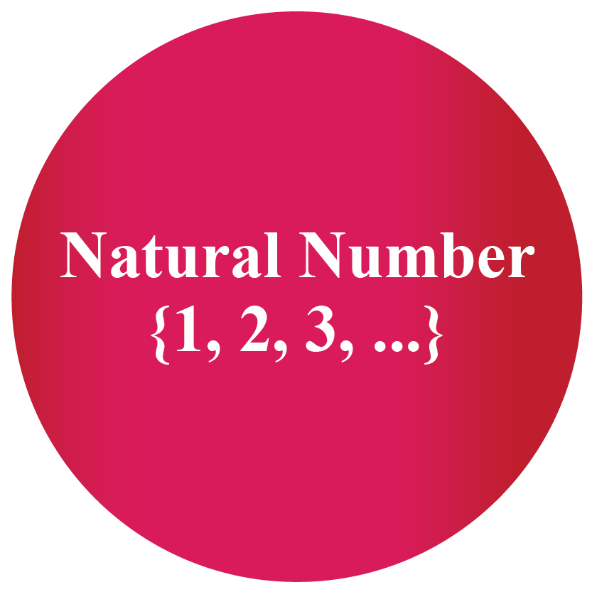 The set of natural numbers is infinite