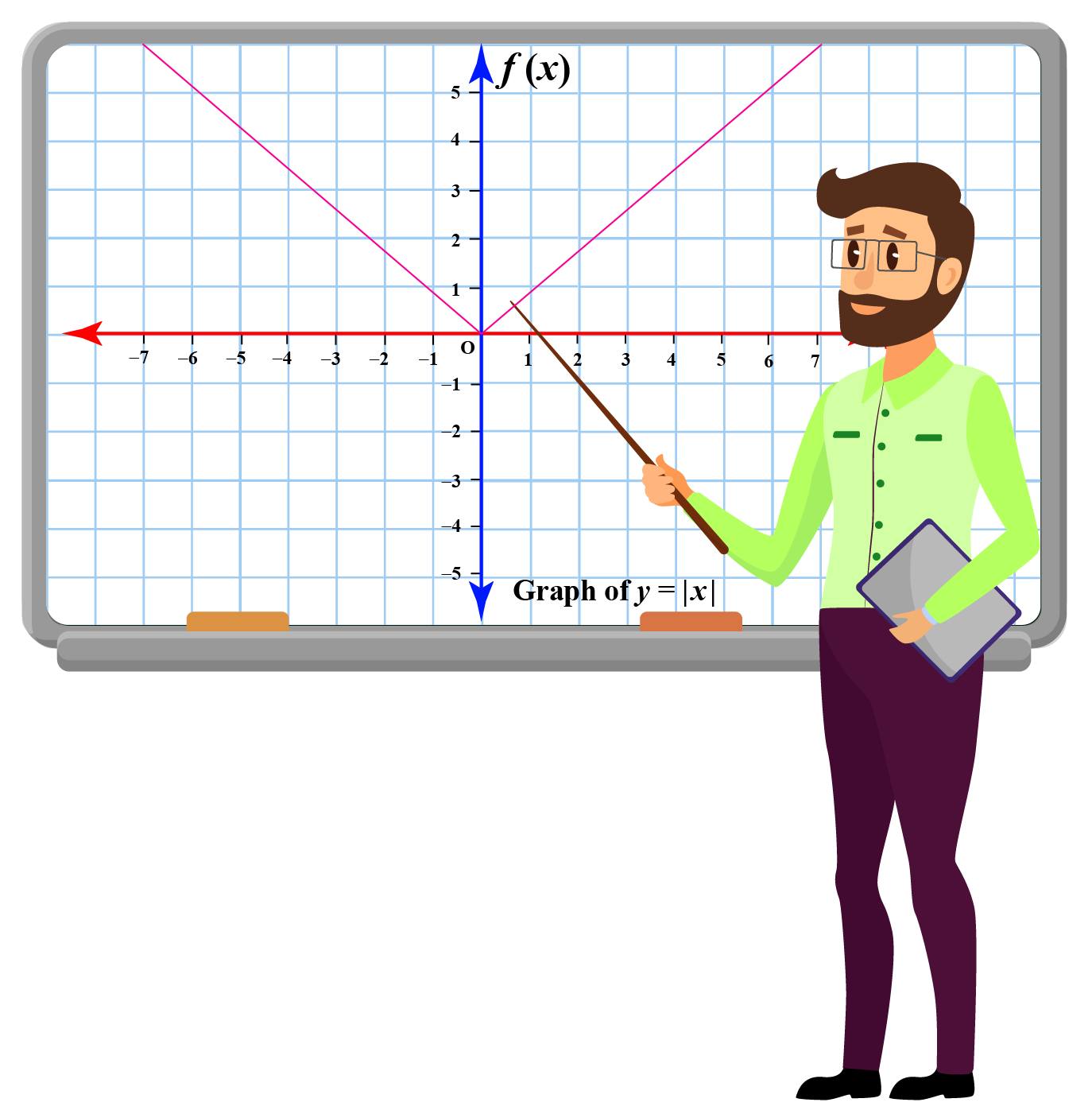 The graph of the absolute value function