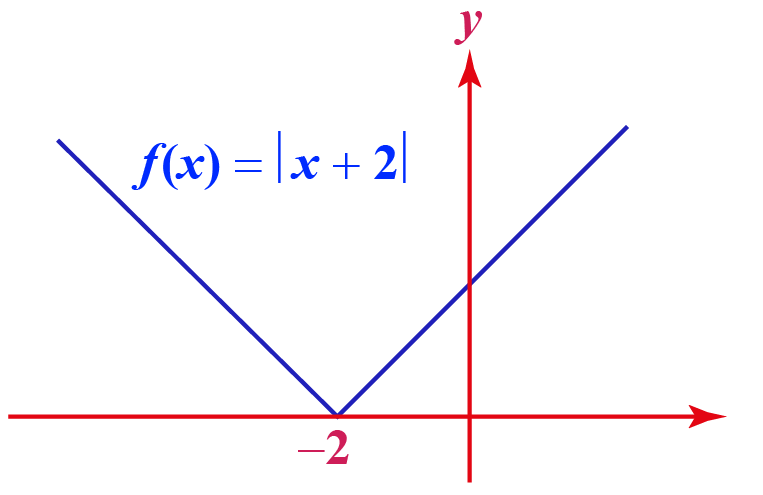 Graph of f(x)= x+2 