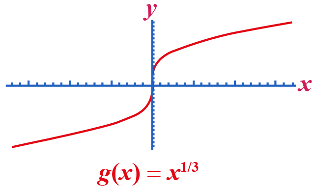 Find the continuity and differentiability of the function