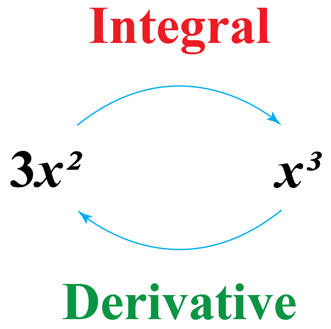 Derivative is an inverse process of integration | Integral and Integration