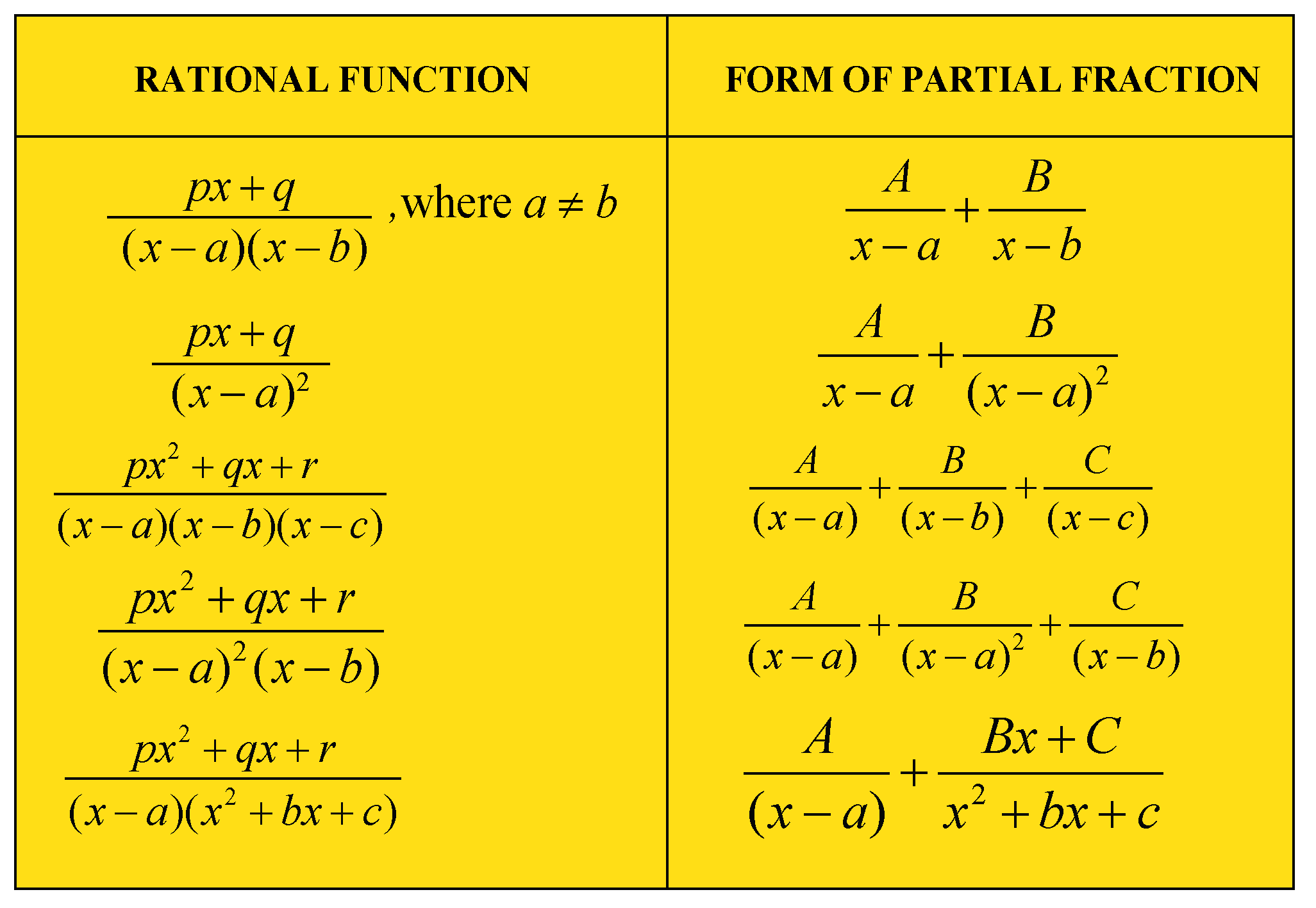 Some Rational Function and its partial frations