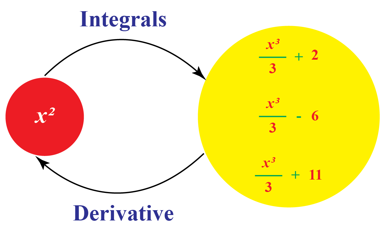 integration of the function x^2