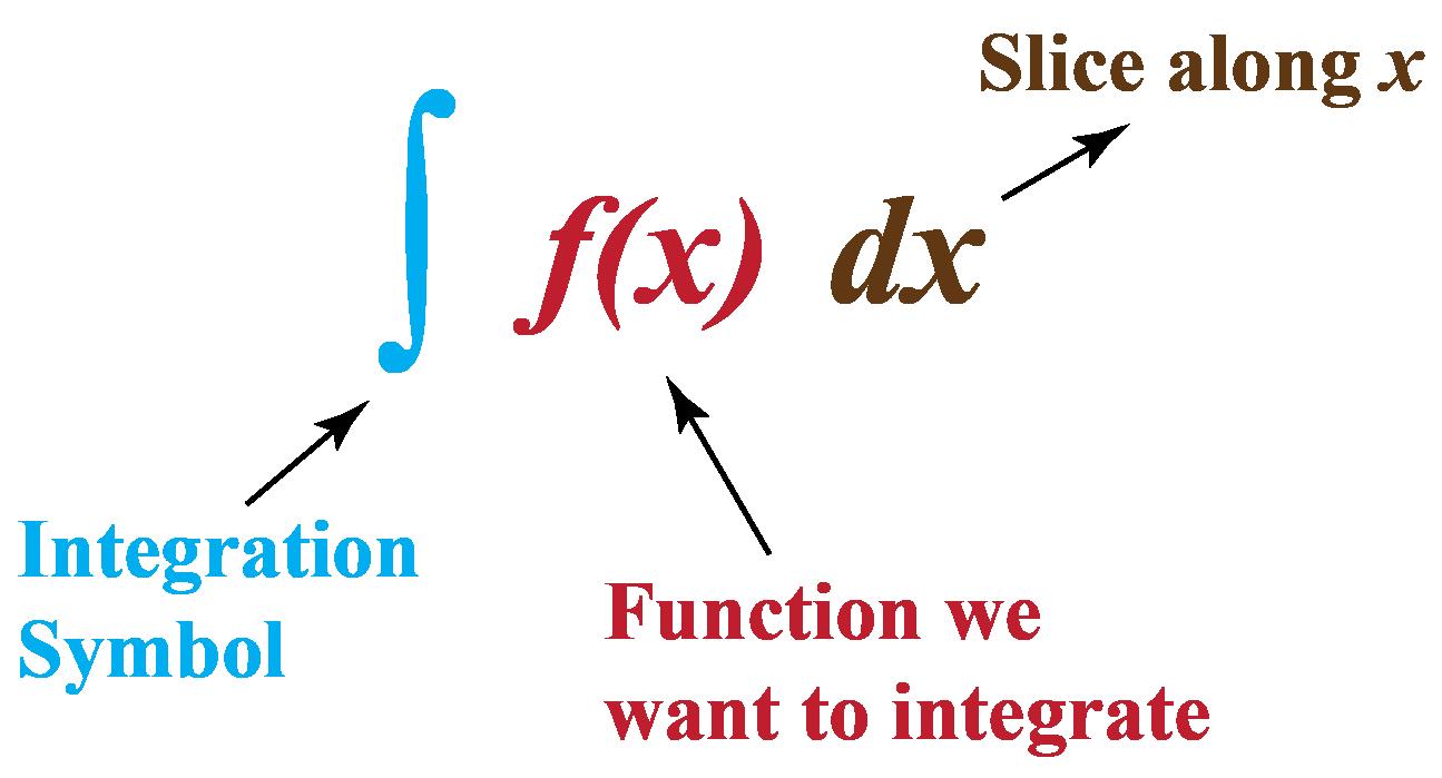 Notation of integration