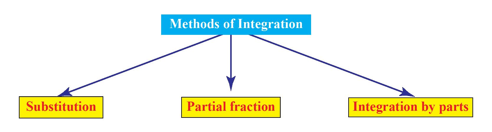 Different methods of integration