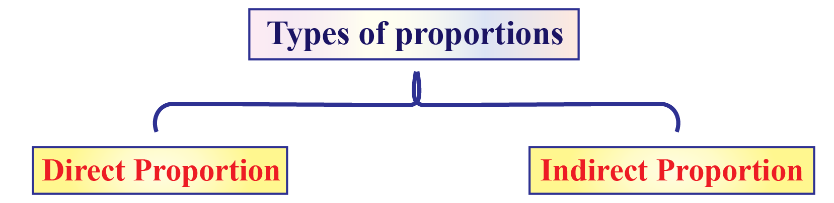Two types of proportions are Direct proportions and Indirect proportions