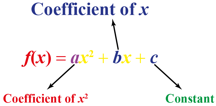 Standard form of Quadratic Function